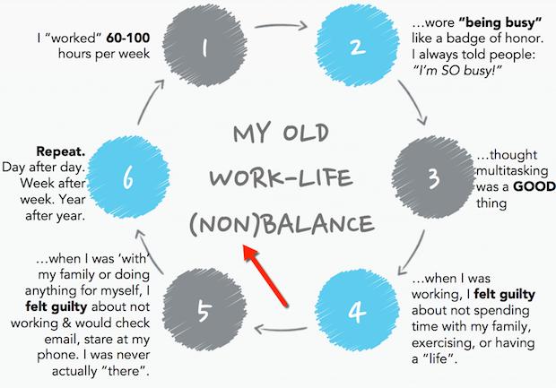 Work Life No Balance at All